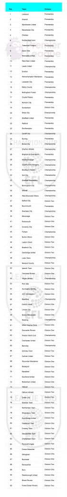 Top 5 des maillots de Premier League 2019-2020